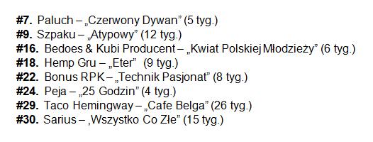 Sprzedaż płyt w Polsce olis 11-17.01